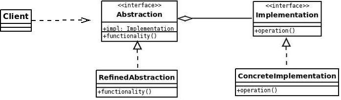 Bridge Pattern Daily Gathering Of Information Bits